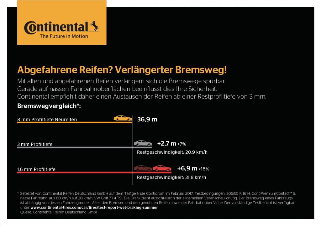 Bremsweg Continental Grafik